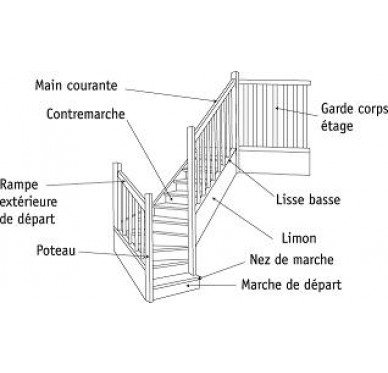 Escalier 1/4 tournant bas droit en sapin